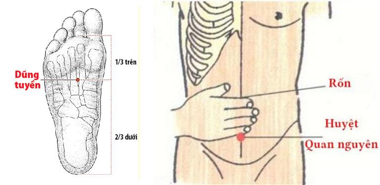Ví dụ vị trí một số huyệt chữa rối loạn cương dương