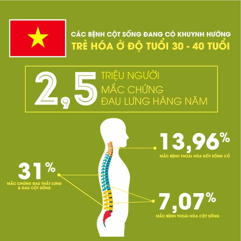 Thực trạng bệnh xương khớp tại Việt Nam