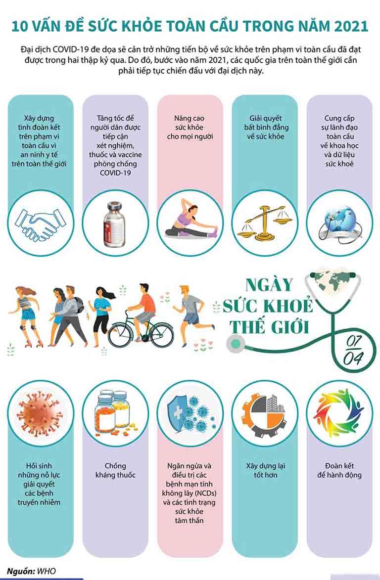Những vấn đề chung được đề cập trong ngày sức khỏe thế giới năm 2021