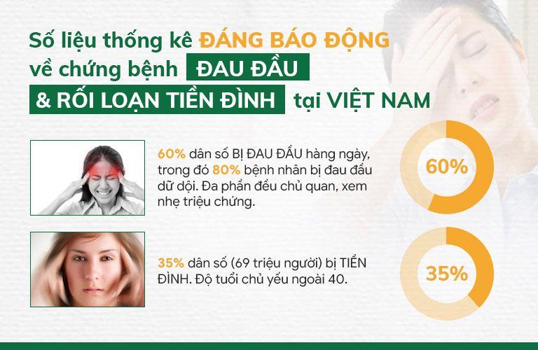 Số liệu được thống kê về chứng bệnh đau đầu và rối loạn tiền đình tại VIỆT NAM: