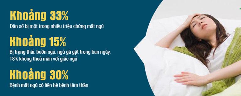 Tỷ lệ gặp phải các vấn đề liên quan đến mất ngủ ở người trưởng thành